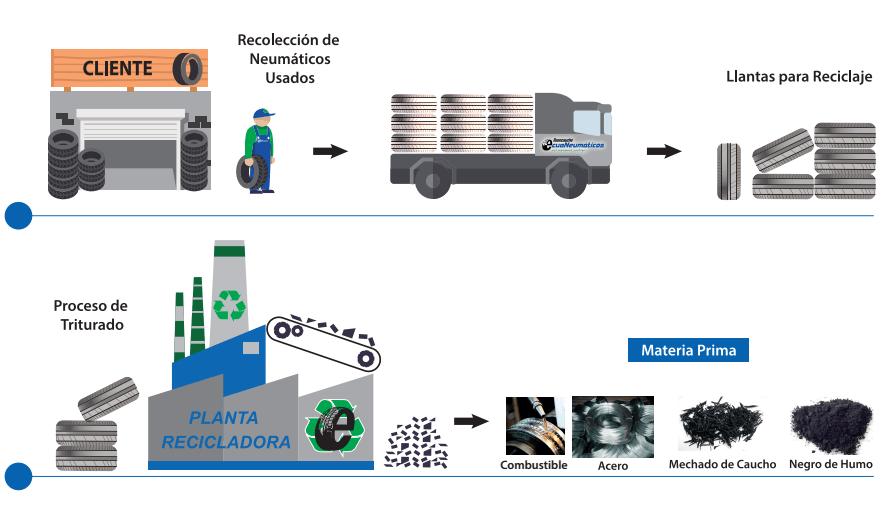 proceso-reciclaje